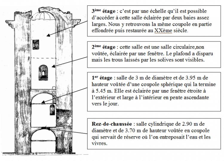 Plan de la tour de Piégut-pluviers